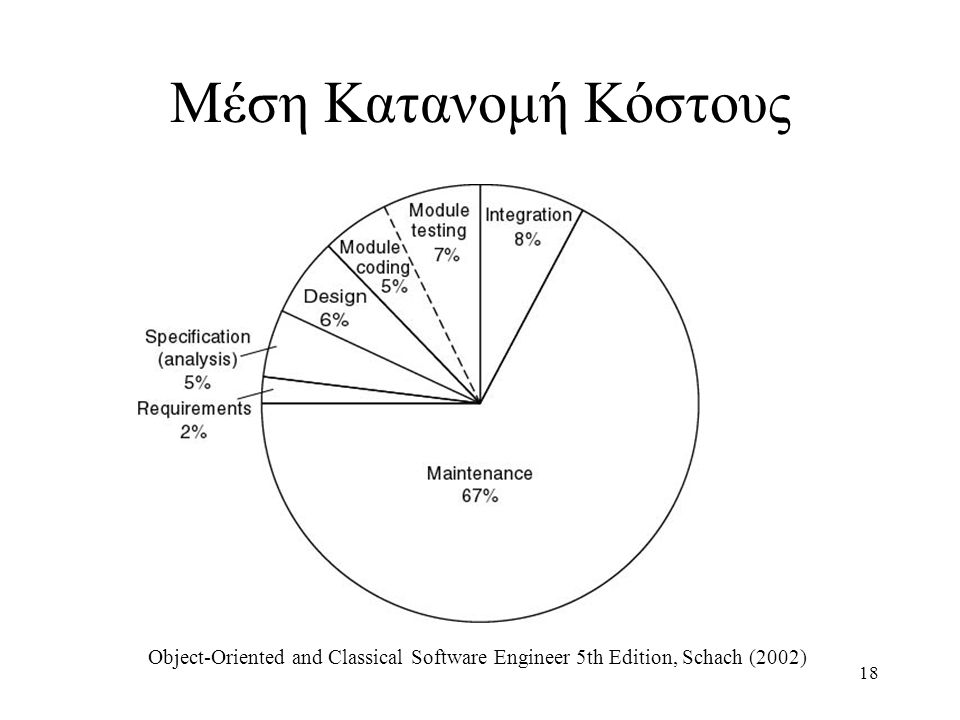Μέση Κατανομή Κόστους Object-Oriented and Classical Software Engineer 5th Edition, Schach (2002)