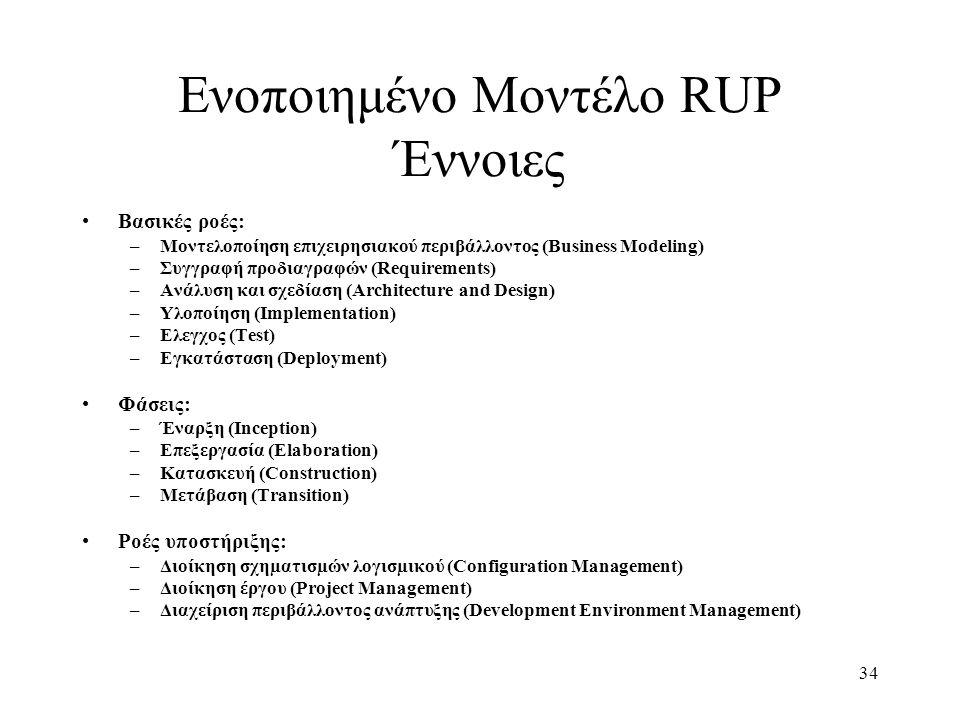 Ενοποιημένο Μοντέλο RUP Έννοιες