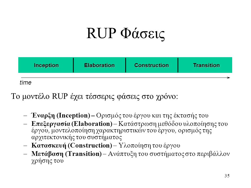 RUP Φάσεις Tο μοντέλο RUP έχει τέσσερις φάσεις στο χρόνο: