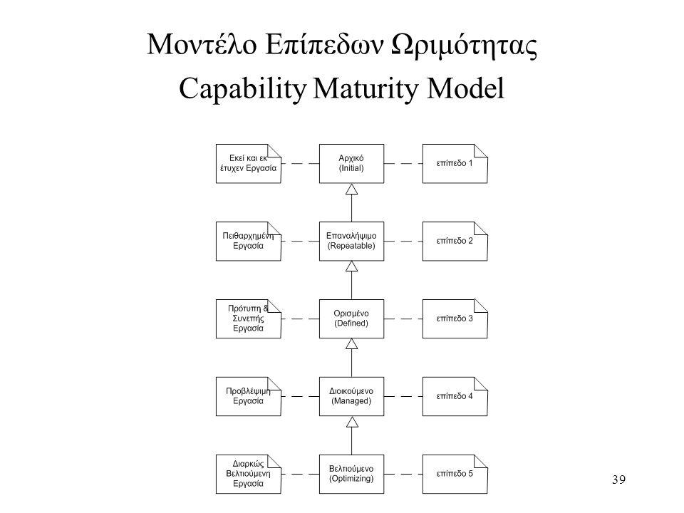 Μοντέλο Επίπεδων Ωριμότητας Capability Maturity Model