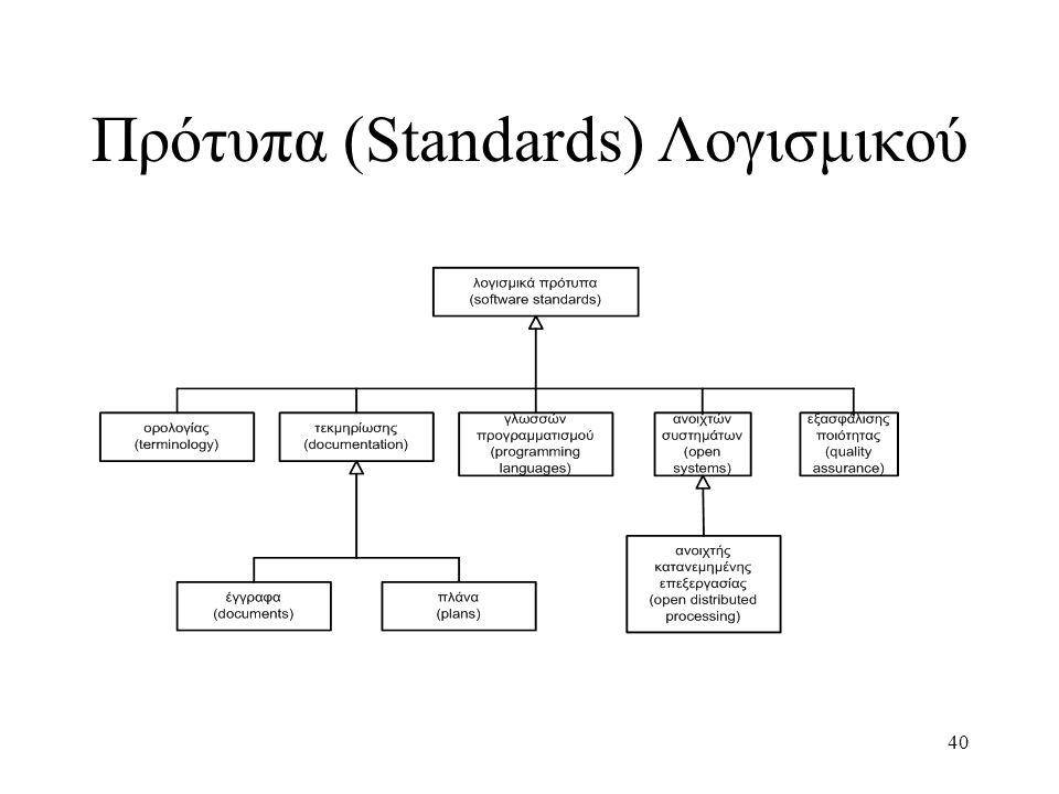 Πρότυπα (Standards) Λογισμικού