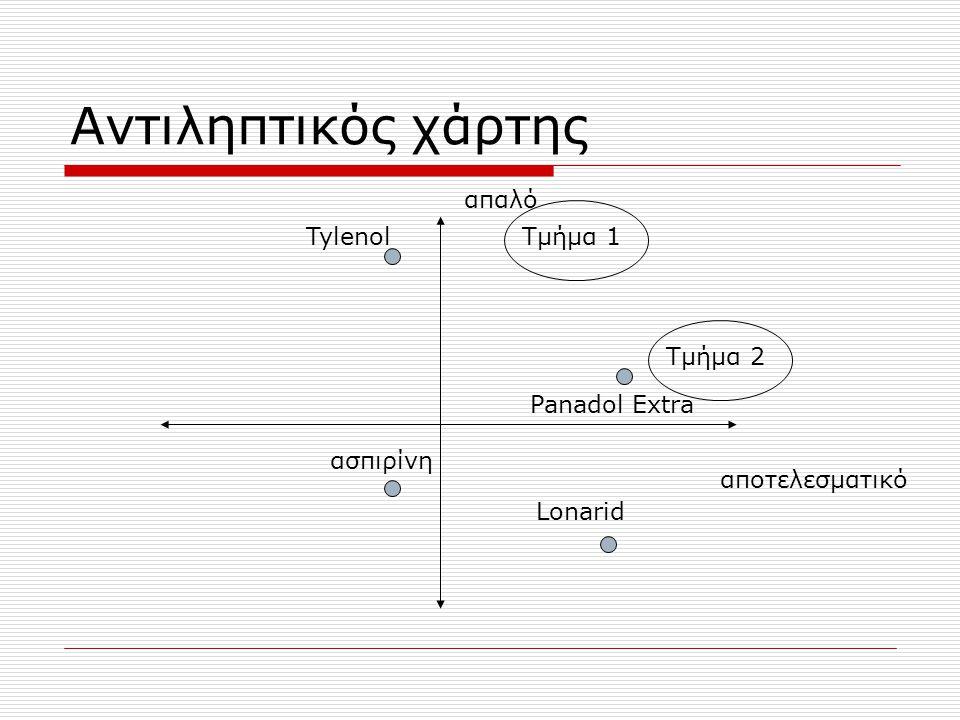 Αντιληπτικός χάρτης απαλό Tylenol Τμήμα 1 Τμήμα 2 Panadol Extra