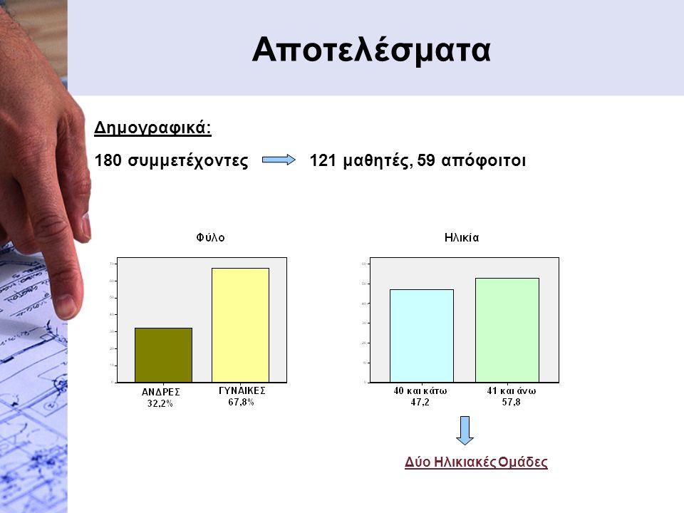 Αποτελέσματα Δημογραφικά: 180 συμμετέχοντες 121 μαθητές, 59 απόφοιτοι