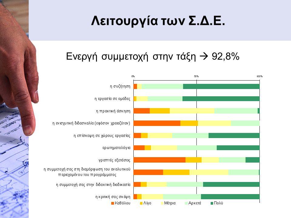 Λειτουργία των Σ.Δ.Ε. Ενεργή συμμετοχή στην τάξη  92,8%