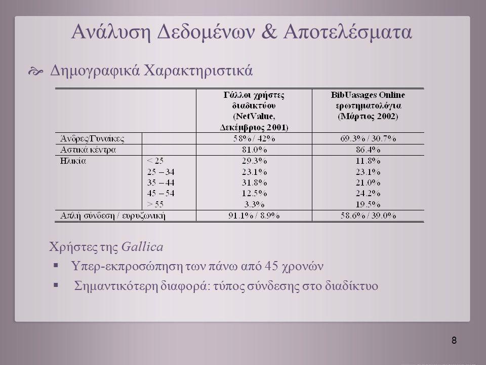 Ανάλυση Δεδομένων & Αποτελέσματα