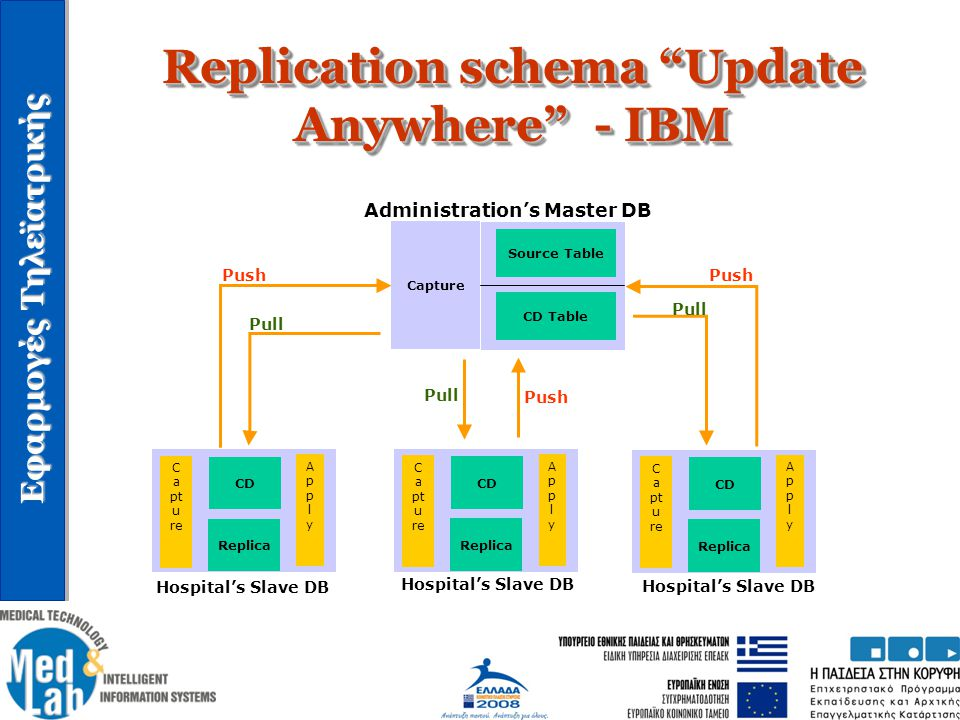 Replication schema Update Anywhere - IBM