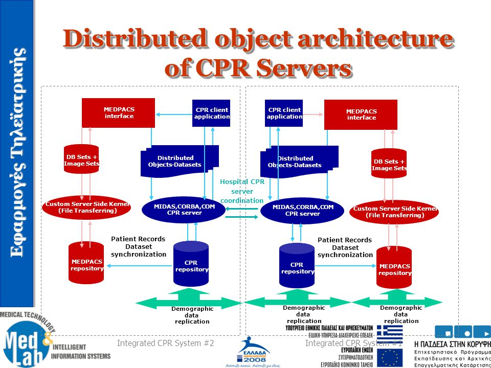Distributed object architecture of CPR Servers