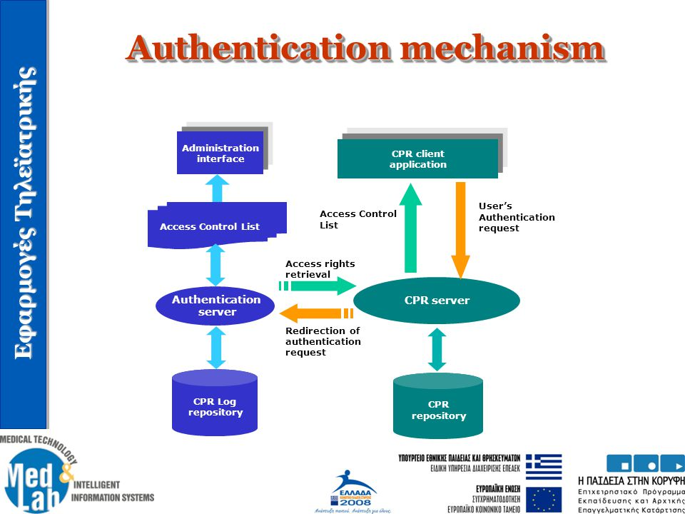 Authentication mechanism