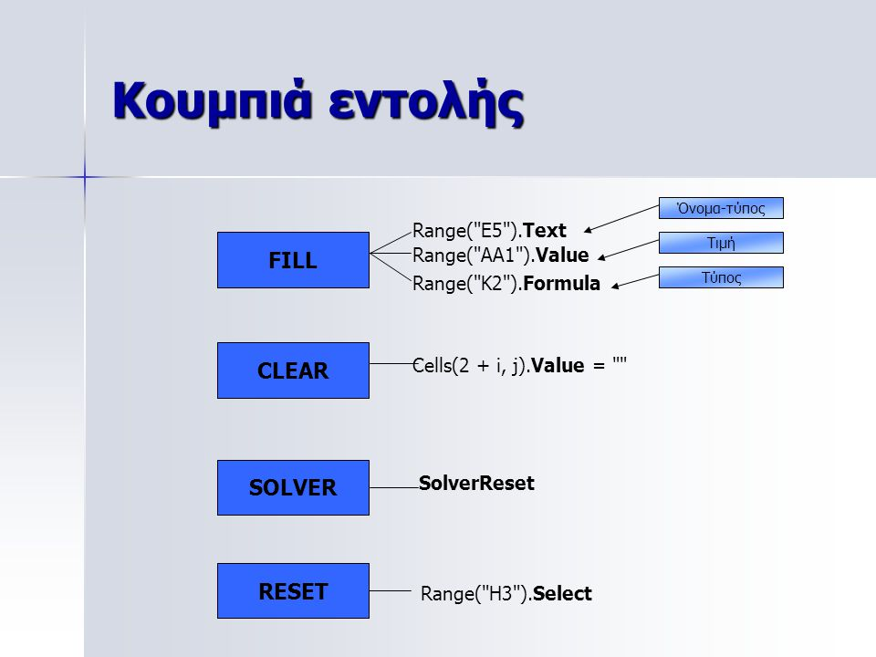 Κουμπιά εντολής FILL CLEAR SOLVER RESET Range( E5 ).Text