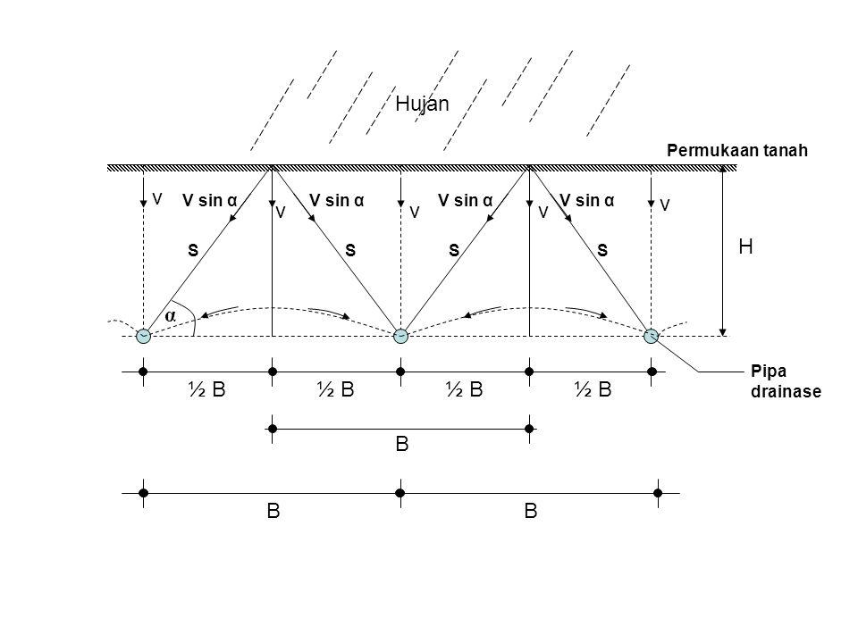 Hujan v v v v v H α ½ B ½ B ½ B ½ B B B B Permukaan tanah V sin α