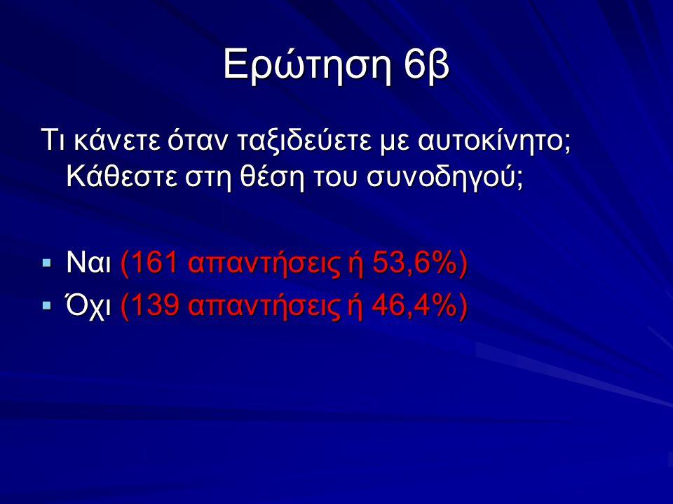 Ερώτηση 6β Τι κάνετε όταν ταξιδεύετε με αυτοκίνητο; Κάθεστε στη θέση του συνοδηγού; Ναι (161 απαντήσεις ή 53,6%)