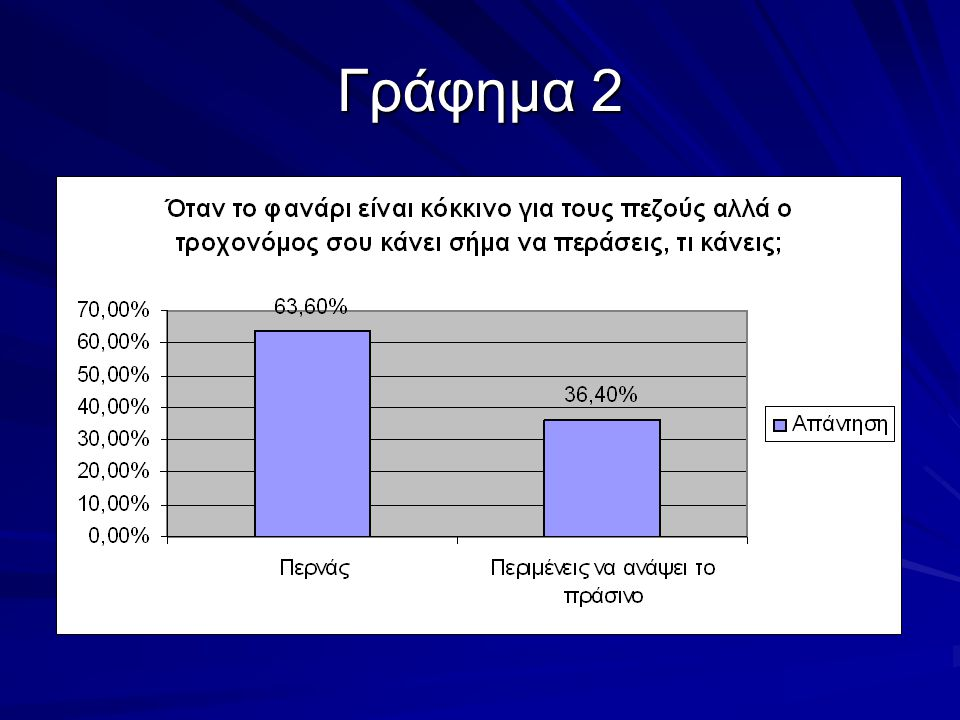 Γράφημα 2