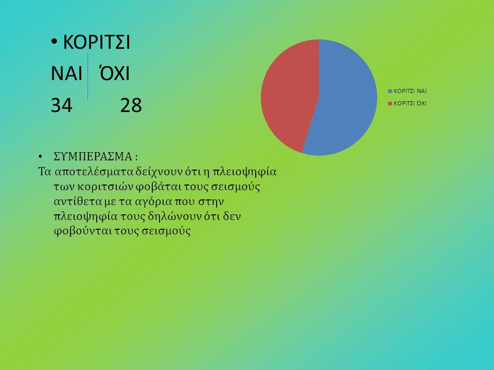 ΚΟΡΙΤΣΙ ΝΑΙ ΌΧΙ 34 28 ΣΥΜΠΕΡΑΣΜΑ :