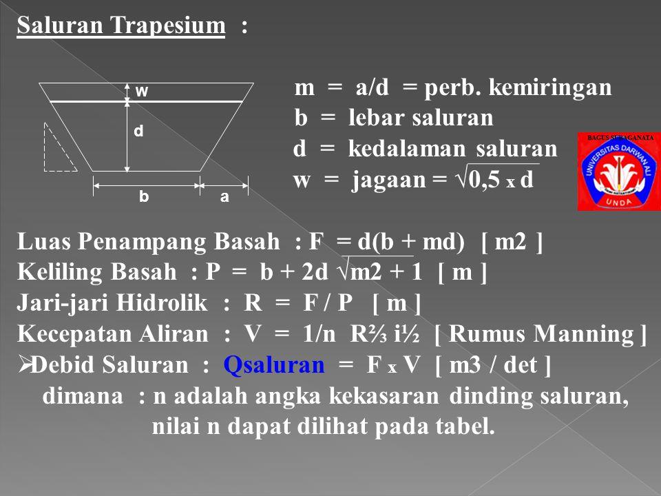 m = a/d = perb. kemiringan b = lebar saluran d = kedalaman saluran