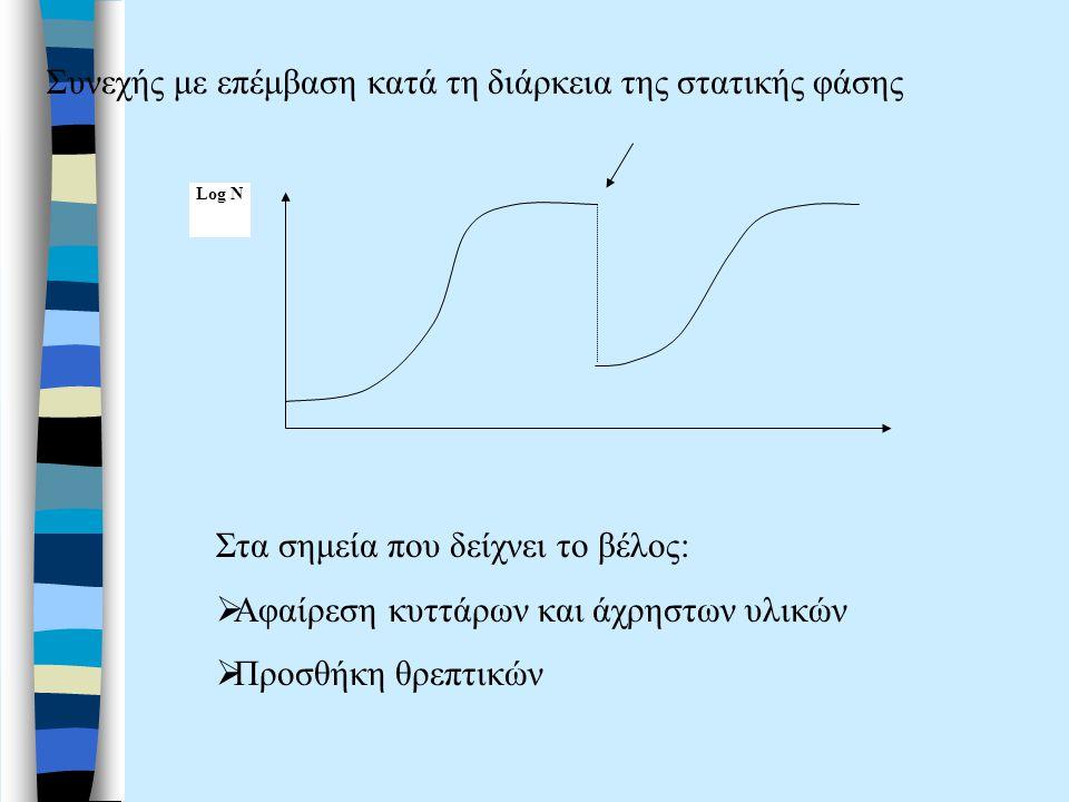 Συνεχής με επέμβαση κατά τη διάρκεια της στατικής φάσης