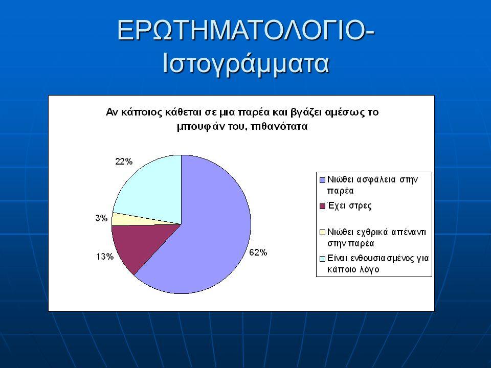ΕΡΩΤΗΜΑΤΟΛΟΓΙΟ- Ιστογράμματα