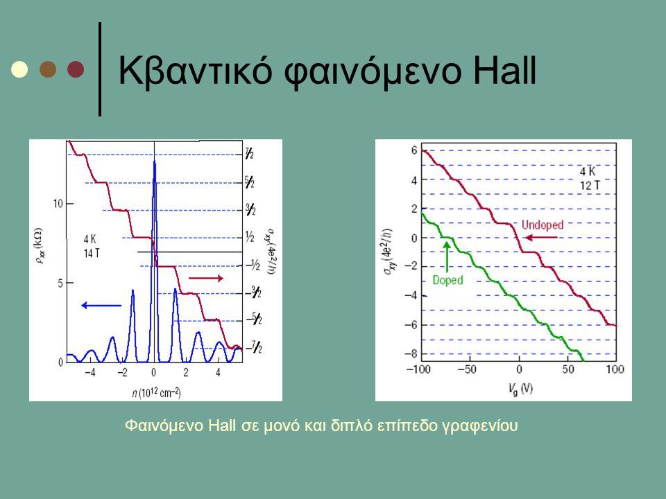 Κβαντικό φαινόμενο Hall