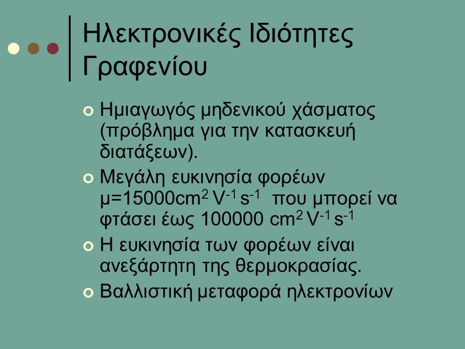 Ηλεκτρονικές Ιδιότητες Γραφενίου