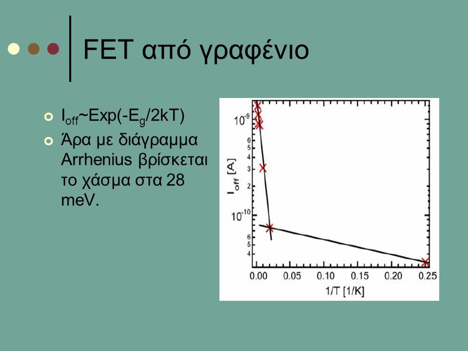 FET από γραφένιο Ιoff~Exp(-Eg/2kT)