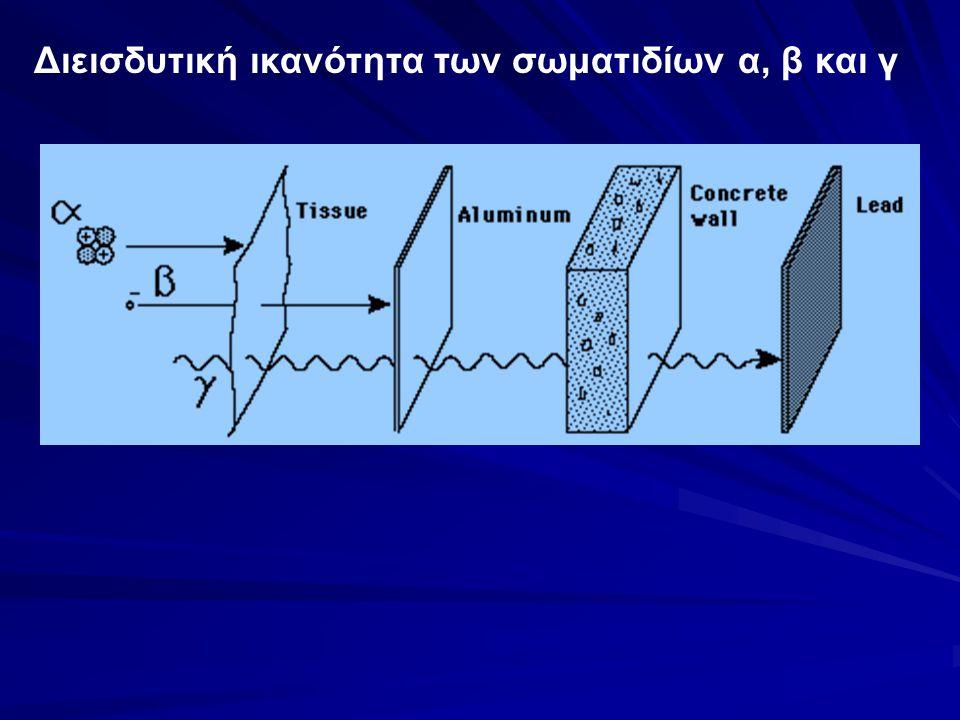 Διεισδυτική ικανότητα των σωματιδίων α, β και γ
