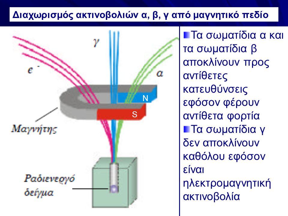 Διαχωρισμός ακτινοβολιών α, β, γ από μαγνητικό πεδίο