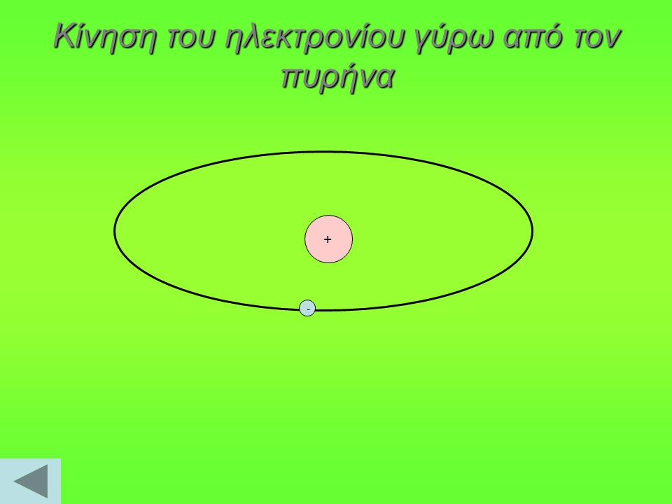 Κίνηση του ηλεκτρονίου γύρω από τον πυρήνα