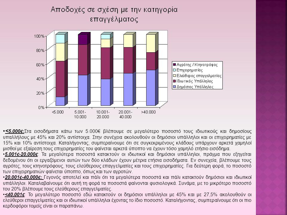 <5. 000€:Στα εισοδήματα κάτω των 5