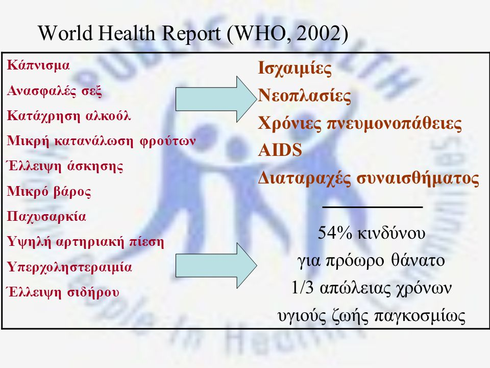World Health Report (WHO, 2002)