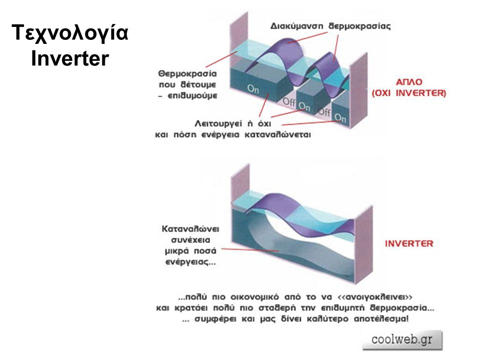 Tεχνολογία Inverter