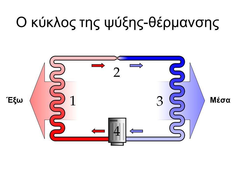 Ο κύκλος της ψύξης-θέρμανσης