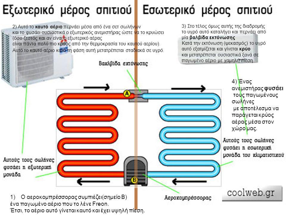 4) Ένας ανεμιστήρας φυσάει τους παγωμένους σωλήνες