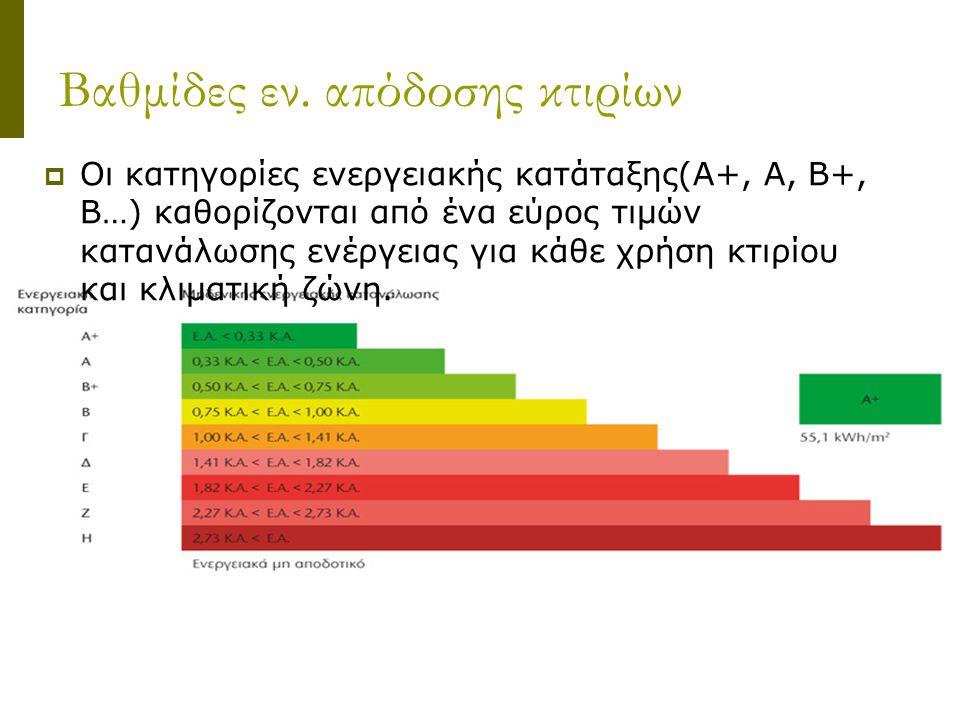 Βαθμίδες εν. απόδοσης κτιρίων