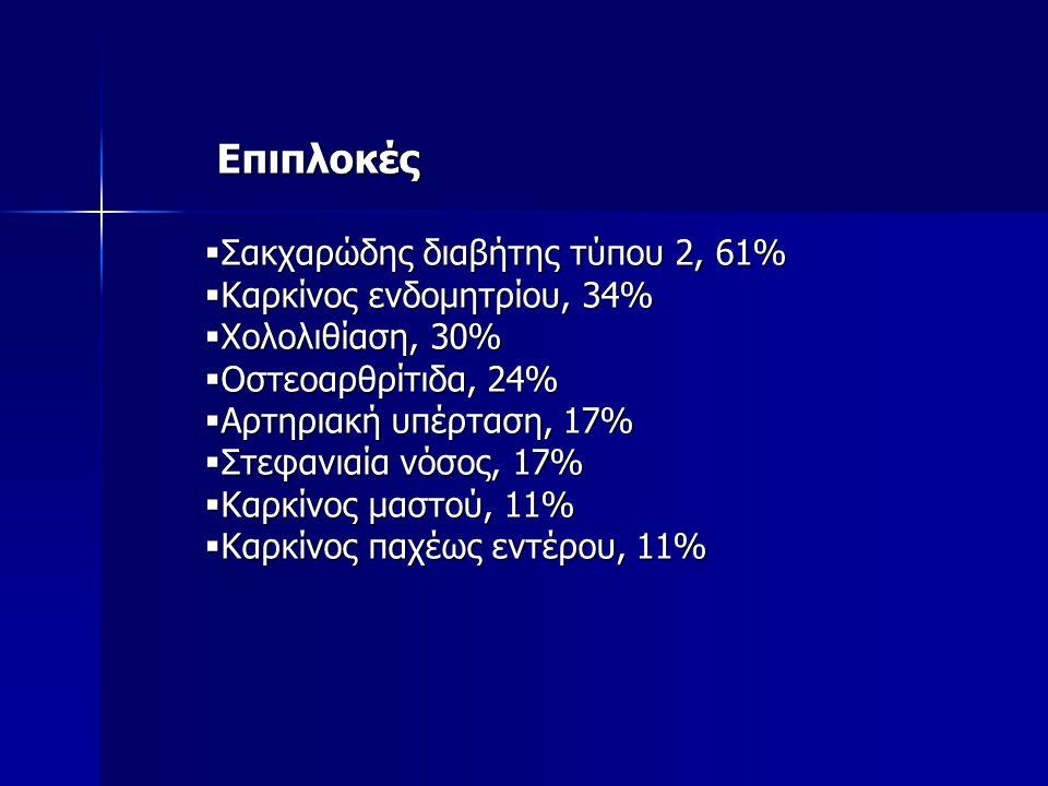 Επιπλοκές Σακχαρώδης διαβήτης τύπου 2, 61% Καρκίνος ενδομητρίου, 34%