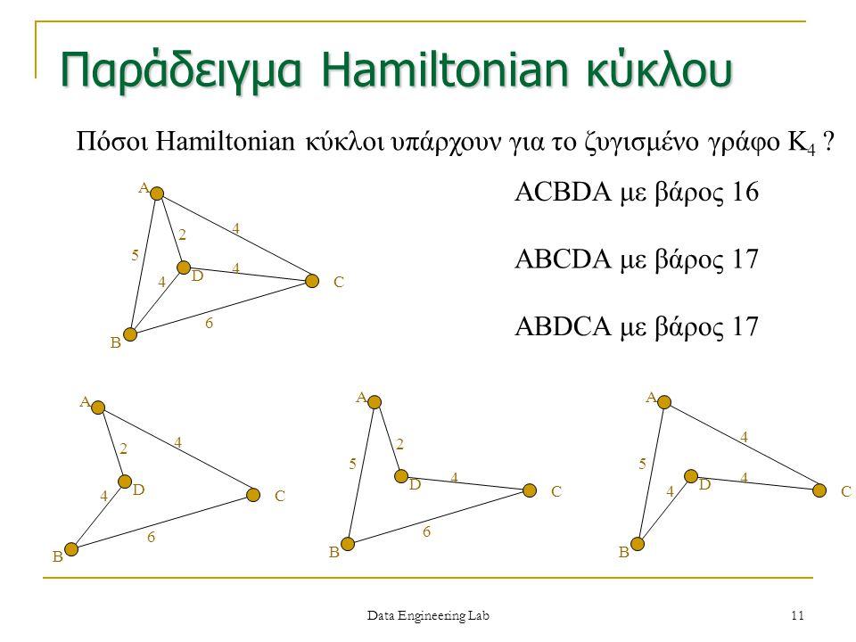 Παράδειγμα Hamiltonian κύκλου