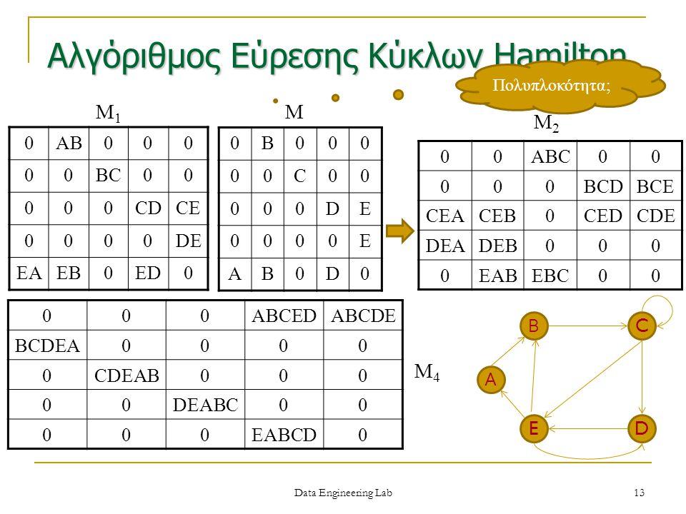 Αλγόριθμος Εύρεσης Κύκλων Hamilton