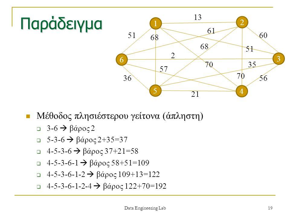 Παράδειγμα Μέθοδος πλησιέστερου γείτονα (άπληστη) 1 2 4 3 51 6 5 13 60