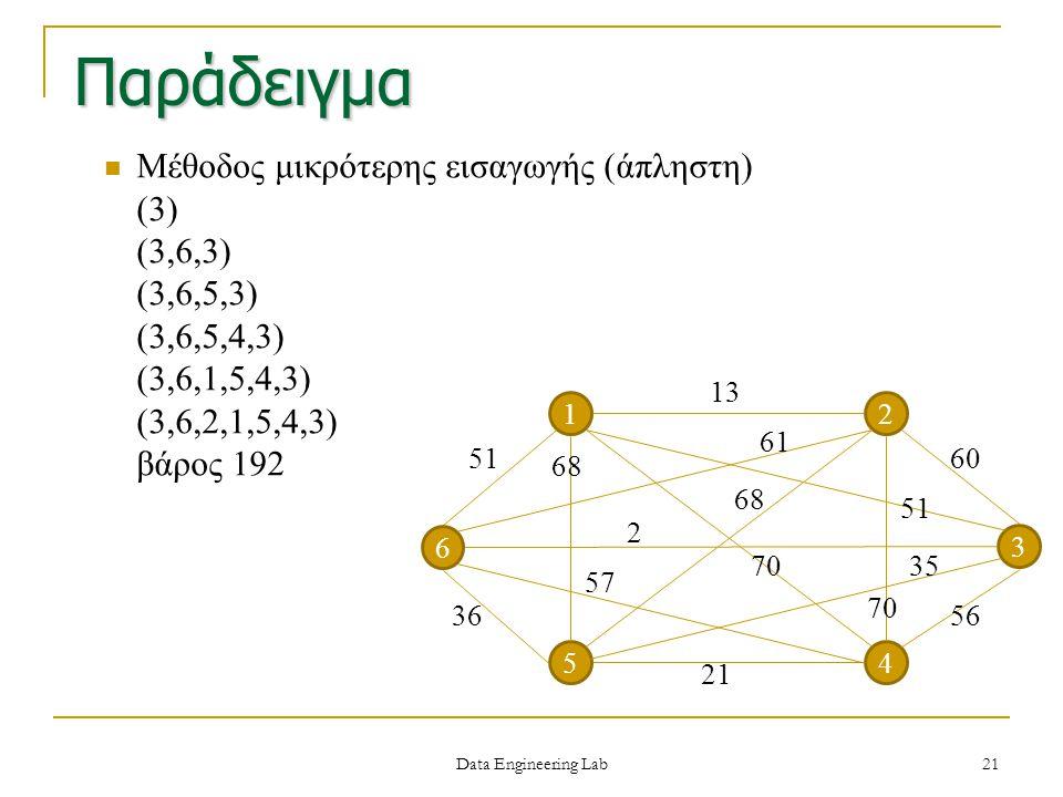 Παράδειγμα Μέθοδος μικρότερης εισαγωγής (άπληστη) (3) (3,6,3)