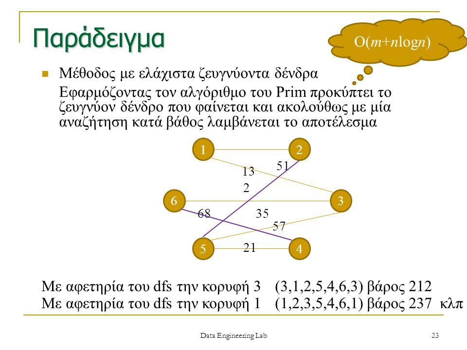 Παράδειγμα Ο(m+nlogn) Μέθοδος με ελάχιστα ζευγνύοντα δένδρα
