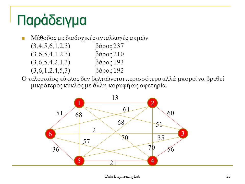 Παράδειγμα Μέθοδος με διαδοχικές ανταλλαγές ακμών