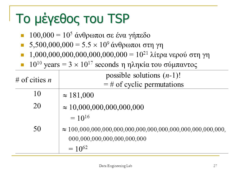 Το μέγεθος του TSP possible solutions (n-1)! # of cities n