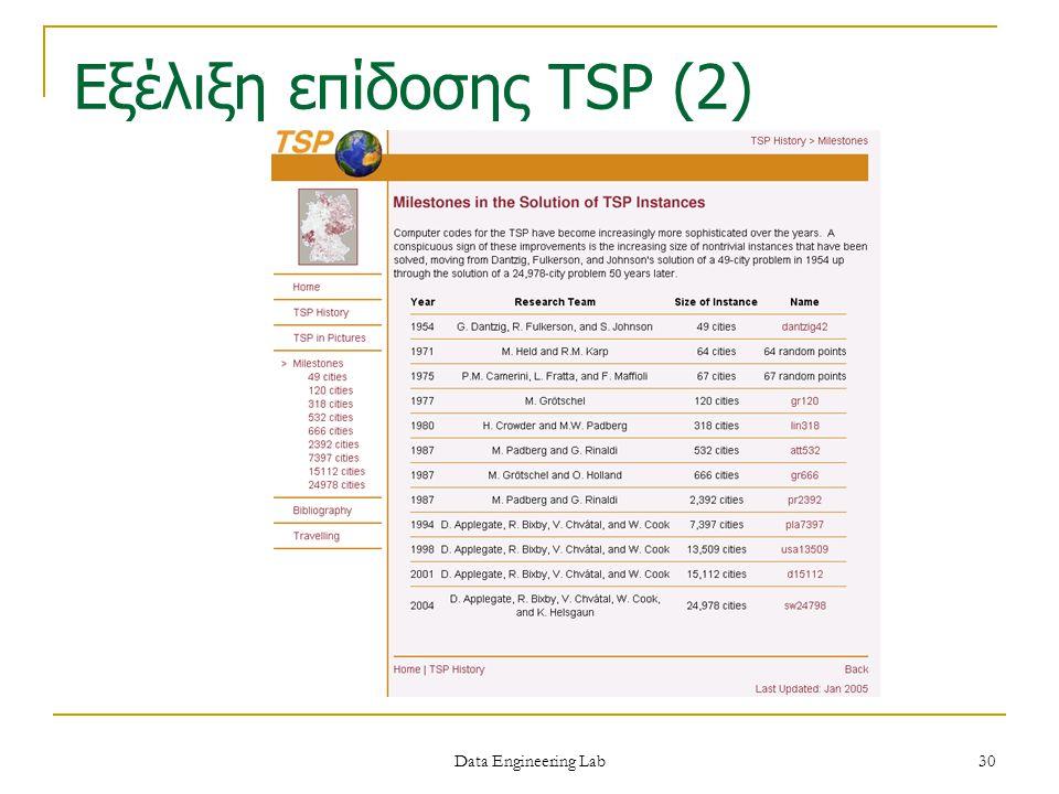 Εξέλιξη επίδοσης TSP (2)