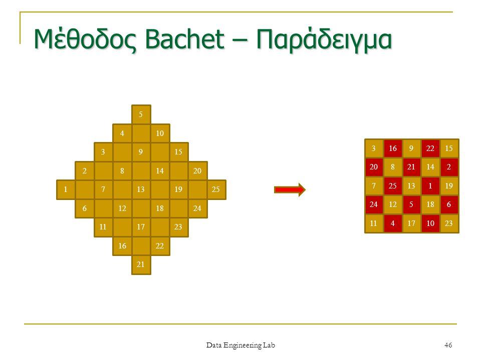 Μέθοδος Bachet – Παράδειγμα