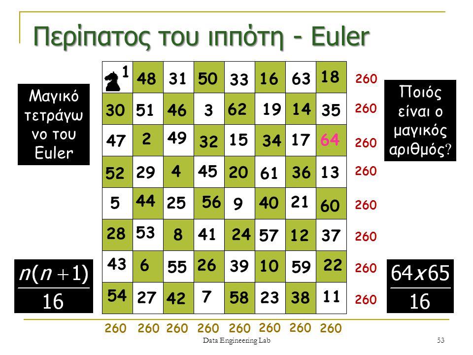Περίπατος του ιππότη - Euler