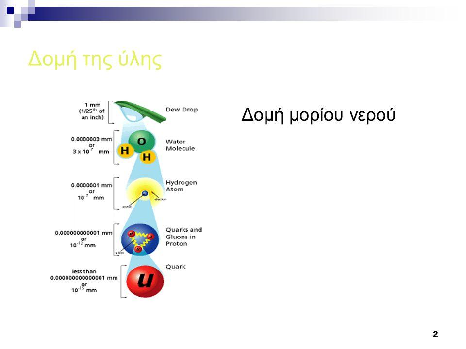 Δομή της ύλης Δομή μορίου νερού