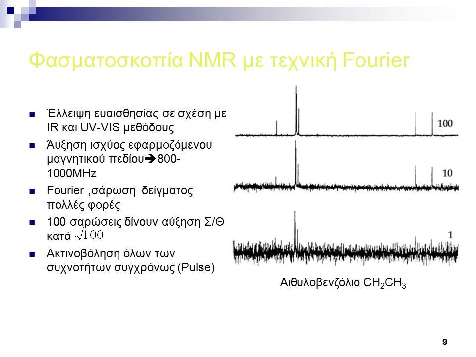 Φασματοσκοπία NMR με τεχνική Fourier