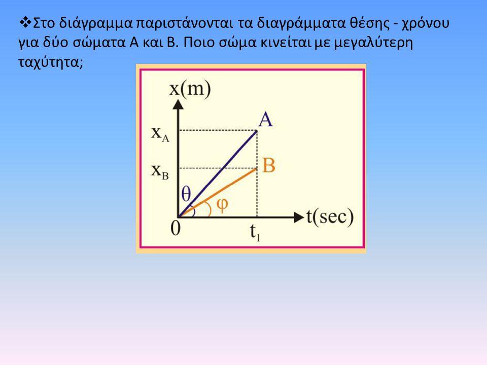 Στο διάγραμμα παριστάνονται τα διαγράμματα θέσης - χρόνου για δύο σώματα Α και Β.