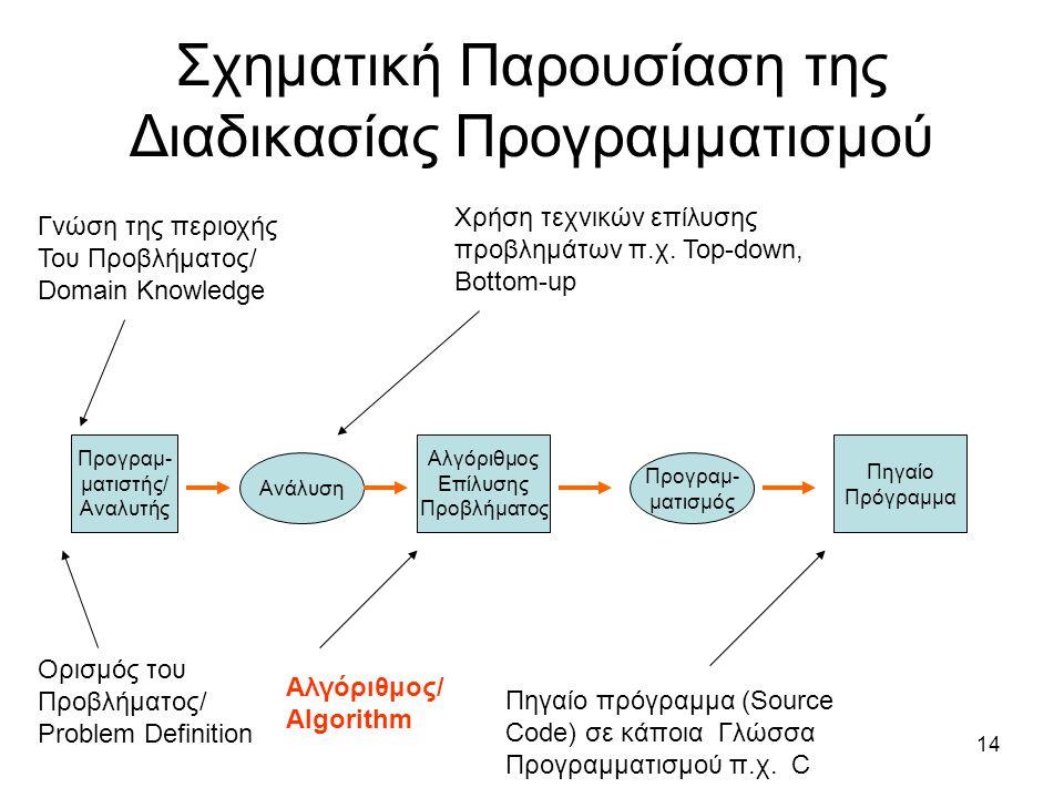 Σχηματική Παρουσίαση της Διαδικασίας Προγραμματισμού
