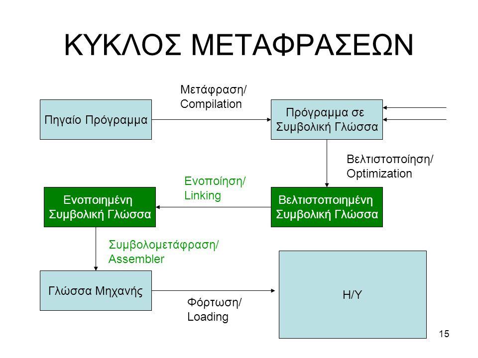 ΚΥΚΛΟΣ ΜΕΤΑΦΡΑΣΕΩΝ Μετάφραση/ Compilation Πηγαίο Πρόγραμμα