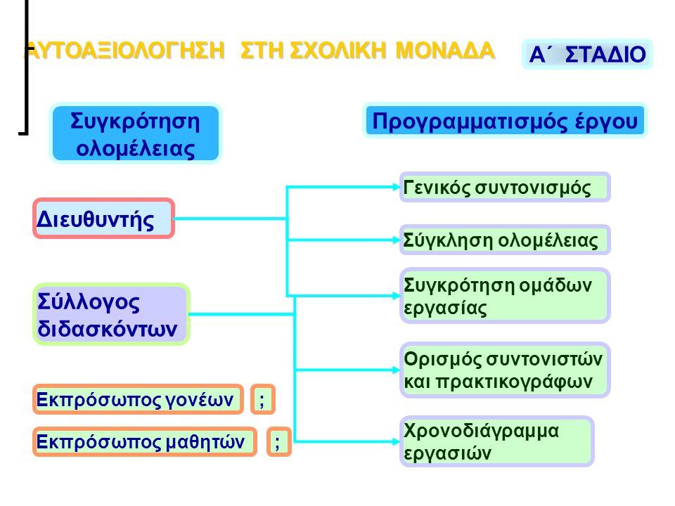 ΑΥΤΟΑΞΙΟΛΟΓΗΣΗ ΣΤΗ ΣΧΟΛΙΚΗ ΜΟΝΑΔΑ Προγραμματισμός έργου
