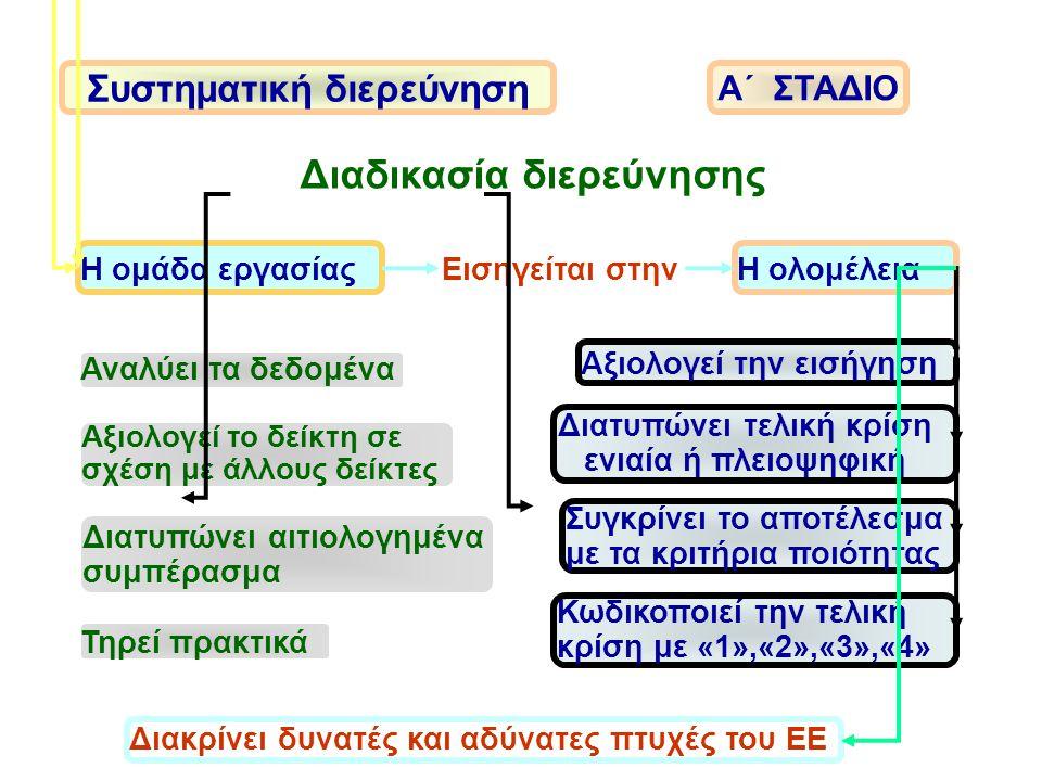 Συστηματική διερεύνηση Διαδικασία διερεύνησης